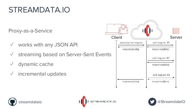 Proxy-as-a-Service ✓ works with any JSON API ✓ streaming based on Server-Sent Events ✓ dynamic cache ✓ incremental updates...