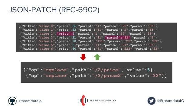 "JSON-PATCH (RFC-6902) [{""title"":""Value 0"",""price"":66,""param1"":""1"",""param2"":""22"",""param3"":""33""}, {""title"":""Value 1"",""price""..."