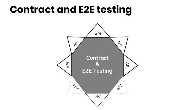 Contract and E2E testing API API API API API API API API Contract & E2E Testing