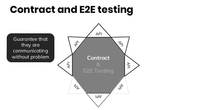 Contract and E2E testing API API API API API API API API Contract & E2E Testing Guarantee that they are communicating with...