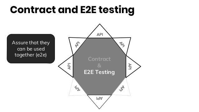 Contract and E2E testing API API API API API API API API Contract & E2E Testing Assure that they can be used together (e2e)