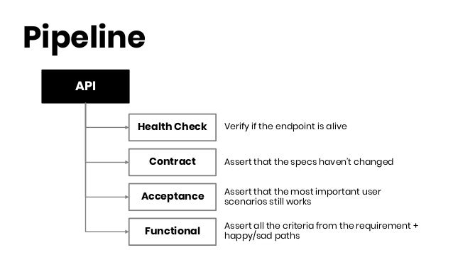 API Pipeline Health Check Contract Functional Acceptance Verify if the endpoint is alive Assert that the specs haven't cha...