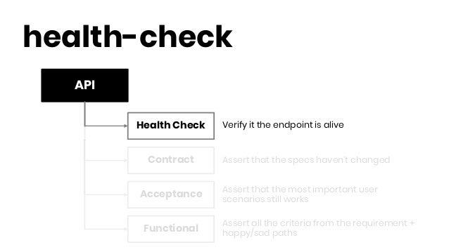 API health-check Health Check Contract Functional Acceptance Verify it the endpoint is alive Assert that the specs haven't...
