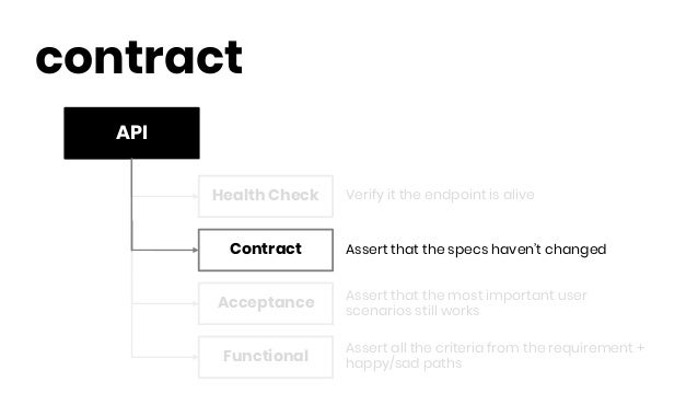 API contract Health Check Contract Functional Acceptance Verify it the endpoint is alive Assert that the specs haven't cha...