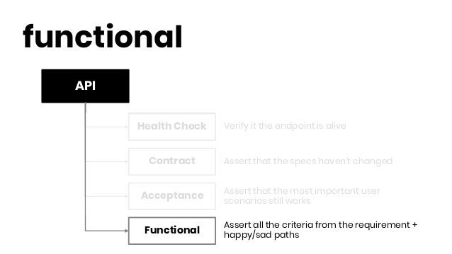 API functional Health Check Contract Functional Acceptance Verify it the endpoint is alive Assert that the specs haven't c...