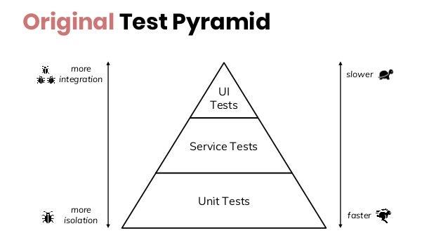 Original Test Pyramid UI Tests Service Tests Unit Tests more isolation more integration faster slower