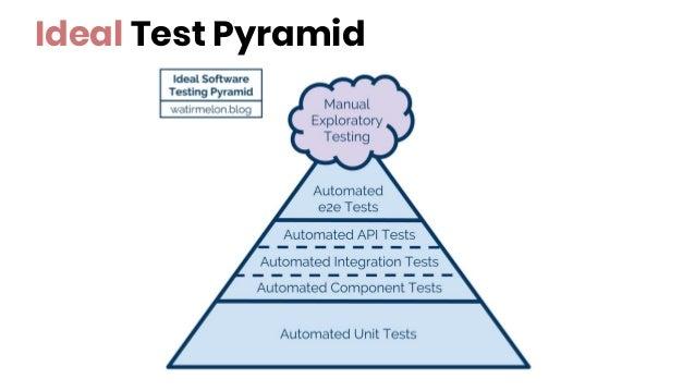 Ideal Test Pyramid