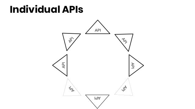 Individual APIs API API API API API API API API