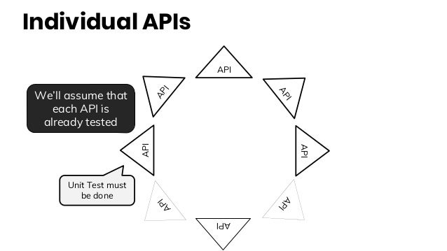 Individual APIs API API API API API API API API We'll assume that each API is already tested Unit Test must be done
