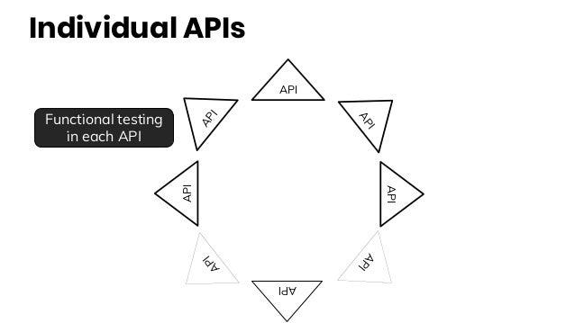 Individual APIs API API API API API API API API Functional testing in each API