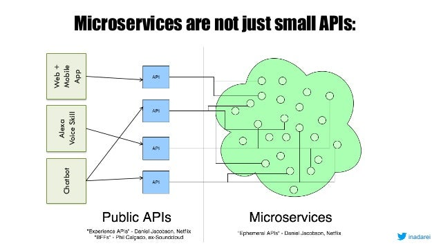 11 Microservices are not just small APIs: Alexa VoiceSkill Chatbot Web+ Mobile App inadarei