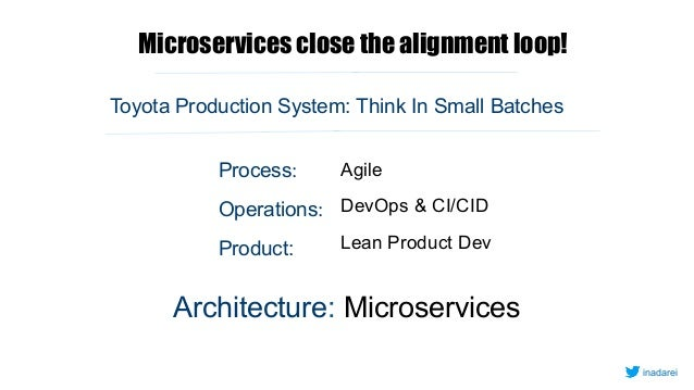 Microservices close the alignment loop! AgileProcess: Operations: Product: DevOps & CI/CID Lean Product Dev Toyota Product...