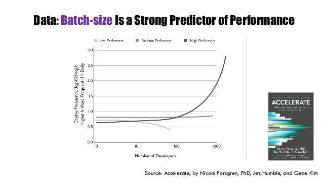 Data: Batch-size Is a Strong Predictor of Performance Source: Accelerate, by Nicole Forsgren, PhD, Jez Humble, and Gene Kim