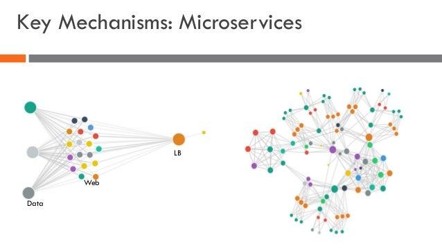 Key Mechanisms: Microservices LB Web Data