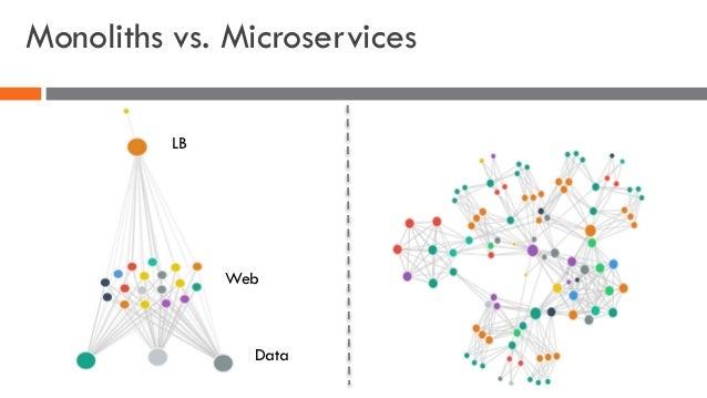 Monoliths vs. Microservices LB Web Data