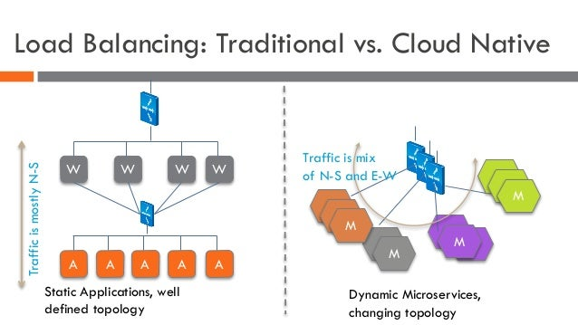Load Balancing: Traditional vs. Cloud Native Static Applications, well defined topology Dynamic Microservices, changing to...