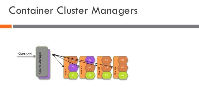 Container Cluster Managers α1 β1 δ1 β2 α2 δ3 α3 α4 δ2 α5 α6 HostH1 HostH2 HostH3 HostH4 δ4 ClusterManager Cluster API