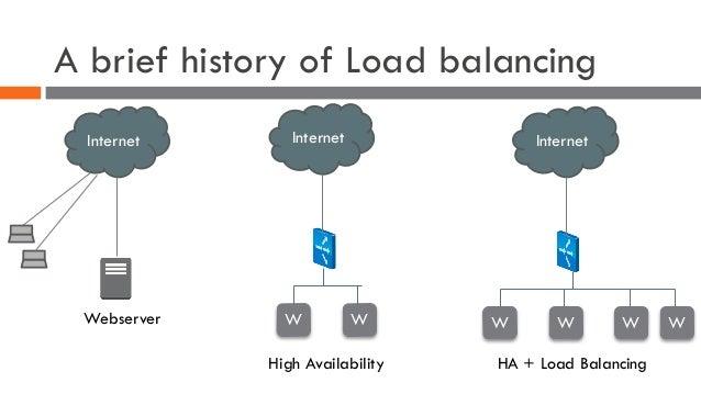 A brief history of Load balancing Internet W W High Availability Internet W W WW HA + Load Balancing Internet Webserver