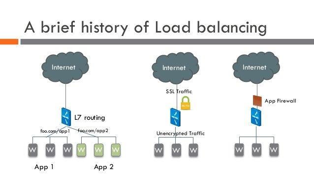 A brief history of Load balancing Internet W WW App 1 App 2 W WW foo.com/app1 foo.com/app2 L7 routing Internet W WW SSL Tr...