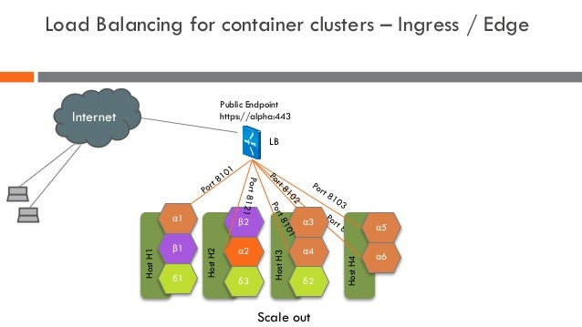 Load Balancing for container clusters – Ingress / Edge α5 α6 HostH4 Scale out Internet α1 β1 δ1 HostH1 β2 α2 δ3 HostH2 α3 ...