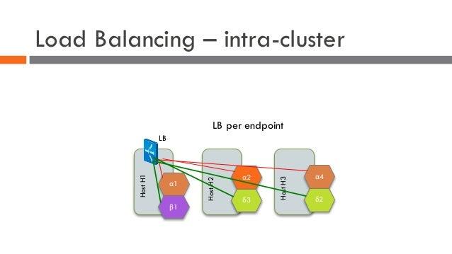 Load Balancing – intra-cluster α1 β1 HostH1 α2 δ3 HostH2 α4 δ2 HostH3 LB LB per endpoint