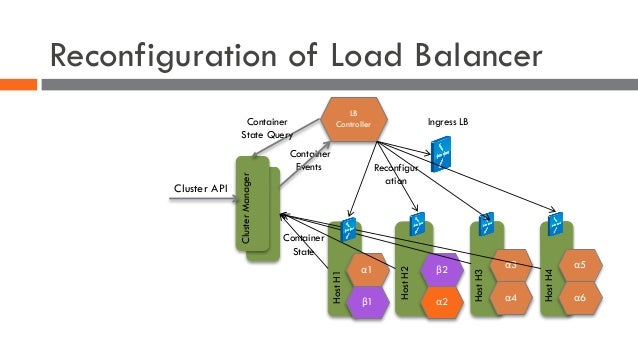 Loadbalancers the fabric for your micro services for Consul load balancing