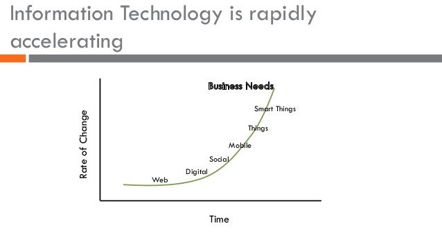 Information Technology is rapidly accelerating Time Web Digital Social Mobile Things Smart Things RateofChange