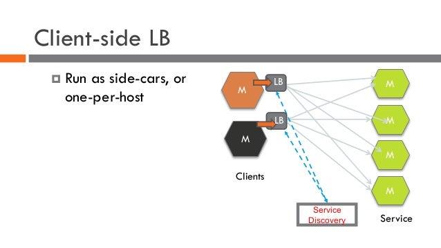 Client-side LB ¤ Run as side-cars, or one-per-host Service Discovery M M M M M M Clients Service LB LB