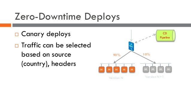 Zero-Downtime Deploys ¨ Canary deploys ¨ Traffic can be selected based on source (country), headers M M M M Version N M M ...