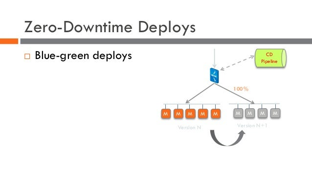 Zero-Downtime Deploys ¨ Blue-green deploys M M M M Version N M M M M M Version N+1 100% CD Pipeline
