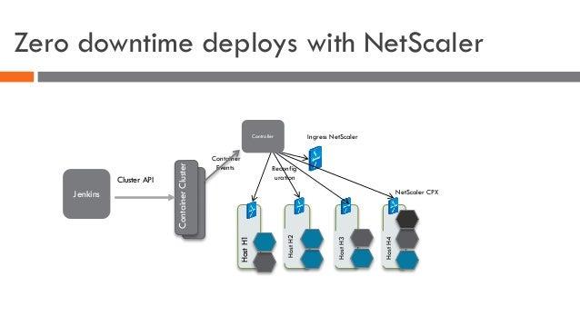 Zero downtime deploys with NetScaler HostH1 HostH2 HostH3 Ingress NetScaler HostH4 ContainerClusterCluster API Container E...