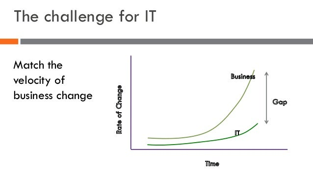The challenge for IT Match the velocity of business change