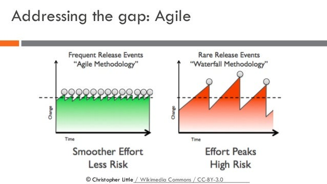 Addressing the gap: Agile © Christopher Little / Wikimedia Commons / CC-BY-3.0