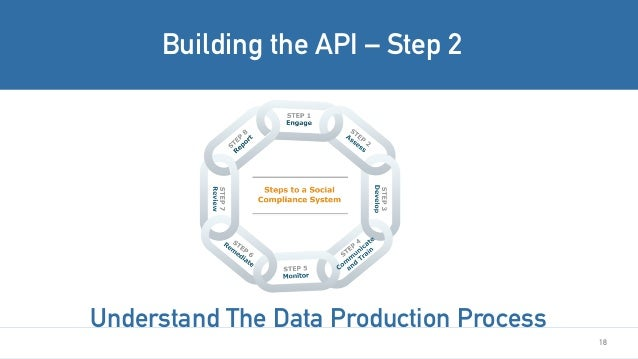 18 Building the API – Step 2 Understand The Data Production Process