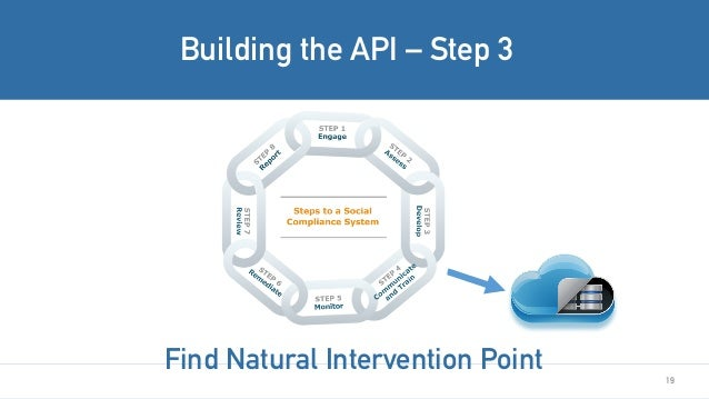 19 Building the API – Step 3 Find Natural Intervention Point