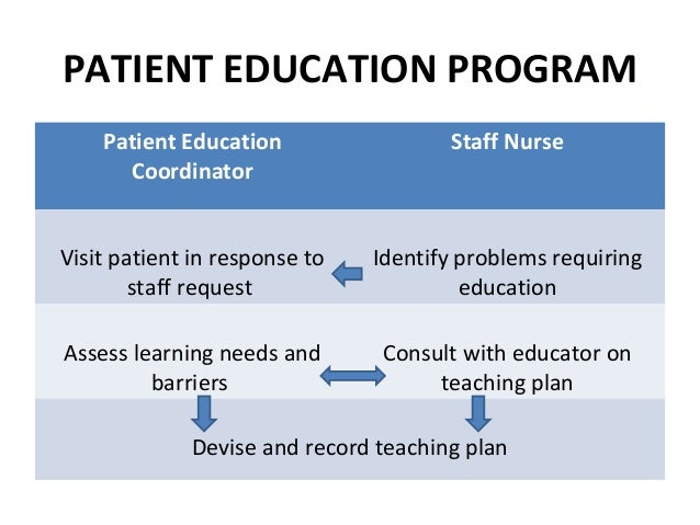 teaching plan for dehydrated patient Provide education on stroke pathology and assist them in helping the patient comply with the plan of care review their expectations and coping mechanisms encourage them to participate in rehabilitation sessions so they can learn functional assistance techniques and communication skills, which can enhance their ability to care for the patient.