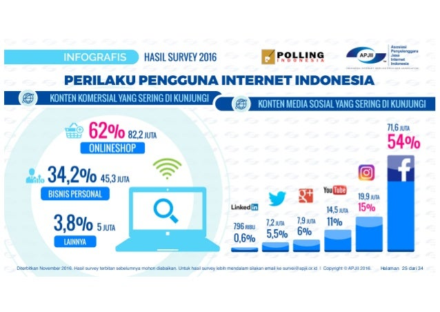 Image result for internet indonesia 2017 infografis
