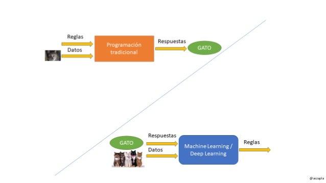 TIPOS DE ALGORITMOS DE INTELIGENCIA ARTIFICIAL 1. Aprendizaje supervisado/Supervised Learning 2. Aprendizaje no supervisad...