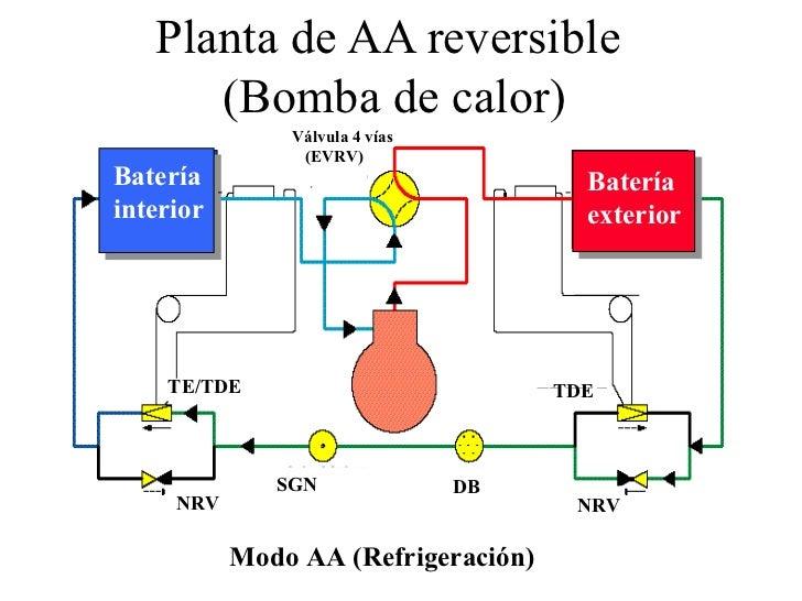 Circuito Frigorifico : Aplicación completa del circuito frigorífico