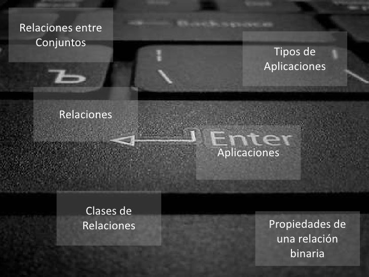 Relaciones entre   Conjuntos                                  Tipos de                                 Aplicaciones       ...