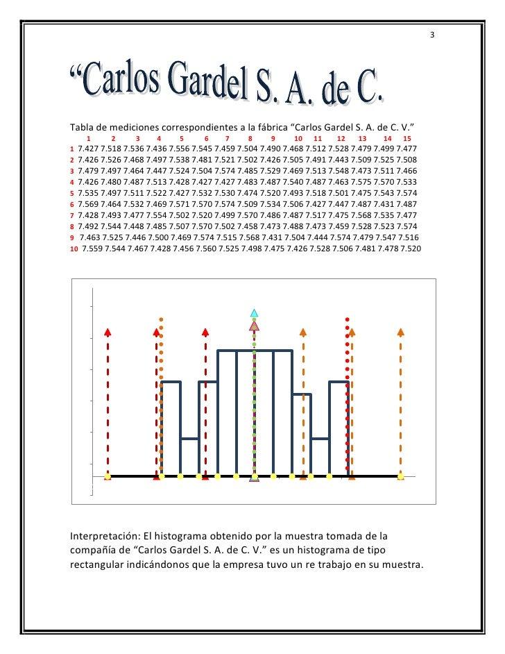 Aplicaciones de los histogramas y tablas de distribución de frecuencias Slide 3