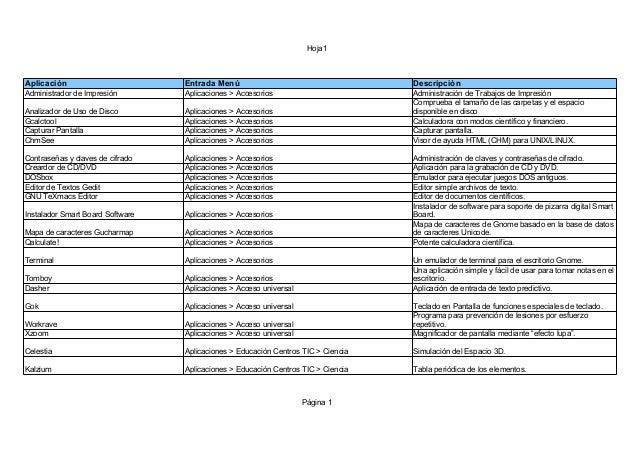 Hoja1 Página 1 Aplicación Entrada Menú Descripción Administrador de Impresión Aplicaciones > Accesorios Administración de ...