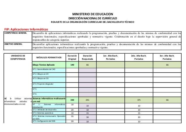 MINISTERIO DE EDUCACIÓN                                                                   DIRECCIÓN NACIONAL DE CURRÍCULO ...