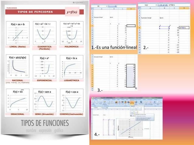 1.-Es una función lineal  3.-  4.-  2.-