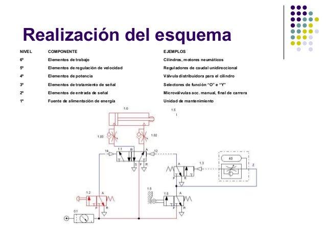 Válvula de secuencia neumática aplicaciones