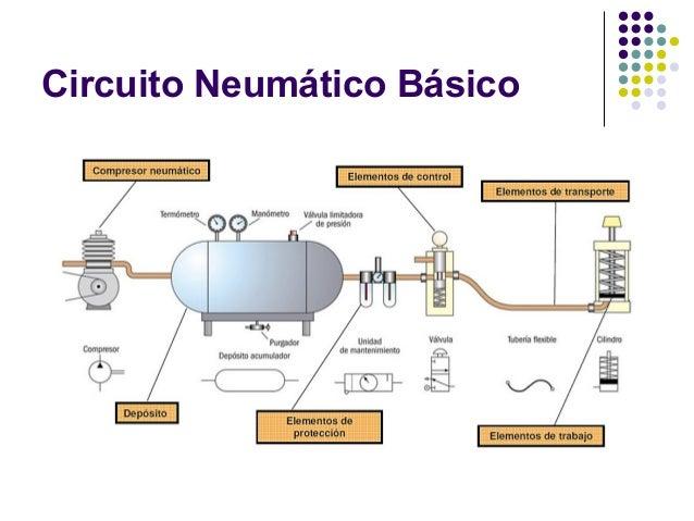 Circuito Neumatico Simple : Aplicaciones neumaticas para la automatizacion de