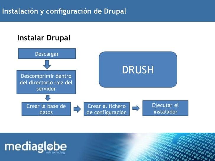 Instalación y configuración de Drupal    Instalar Drupal           Descargar     Descomprimir dentro                      ...