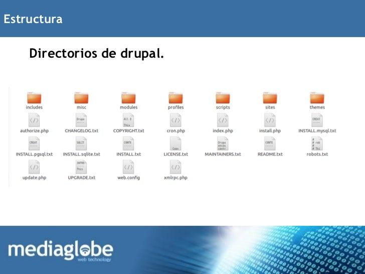 Estructura    Directorios de drupal.