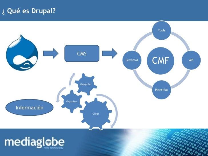 ¿ Qué es Drupal?                                                                 Tools                           CMS      ...