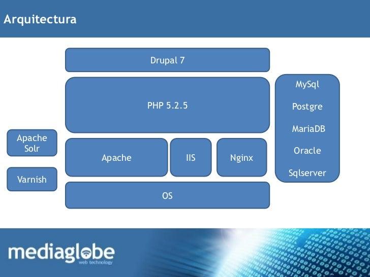 Arquitectura                        Drupal 7                                                  MySql                       ...